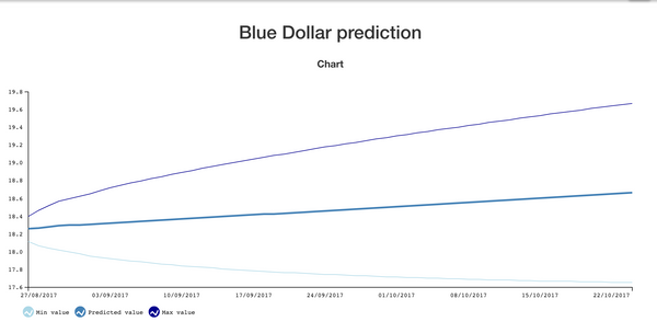 "Forecasting the Argentinian ""Blue Dollar"""